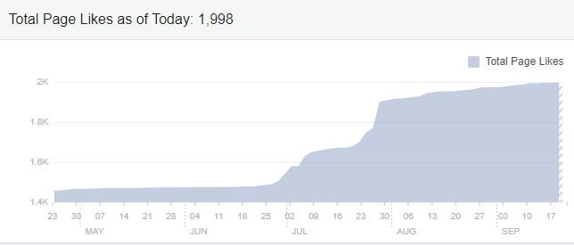 Increased Facebook page likes for the Last Post Pub in Ripponden
